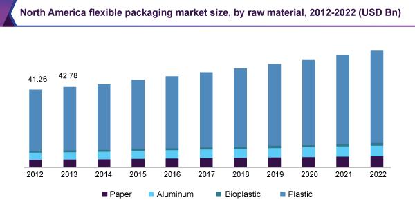 north-america-flexible-packaging-market