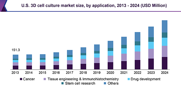 us-3d-cell-culture-market