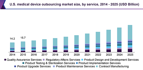 us-medical-device-outsourcing-market