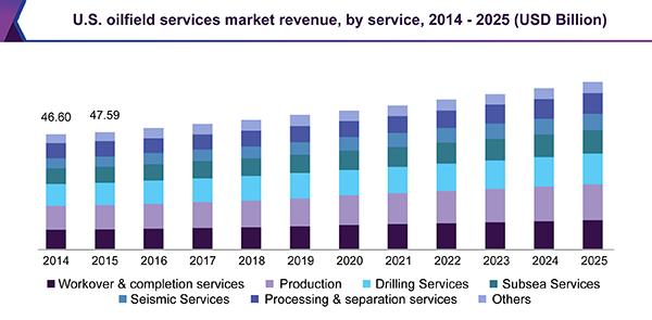 us-oilfield-services-market