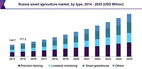 russia-smart-agriculture-market