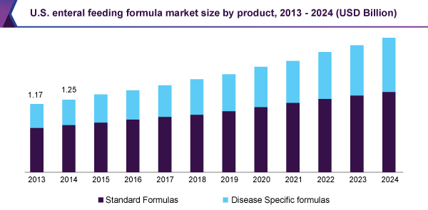 us-enteral-feeding-formula-market