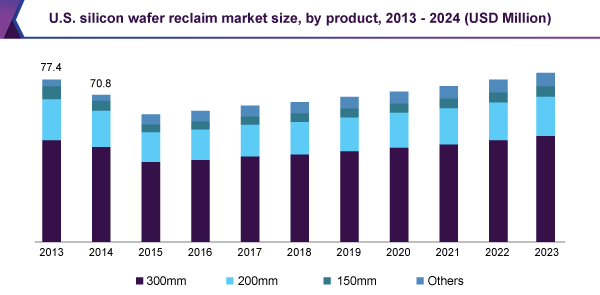 us-silicon-wafer-reclaim-market