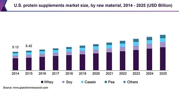 us-protein-supplements-market-size