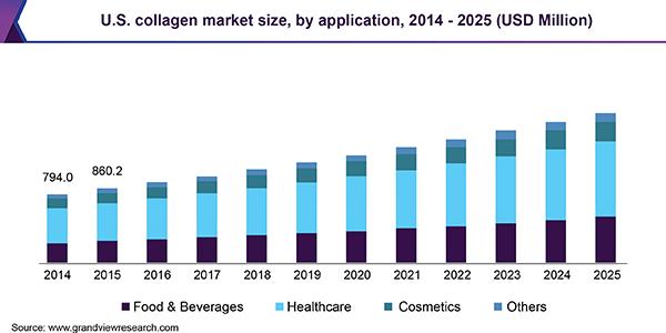 Collagen-market.png