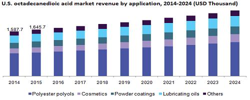 U.S. octadecanedioic acid market revenue by application, 2014-2024 (USD Thousand)