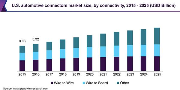 Automotive-connectors-market