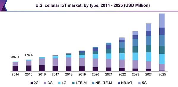 Cellular IoT Market