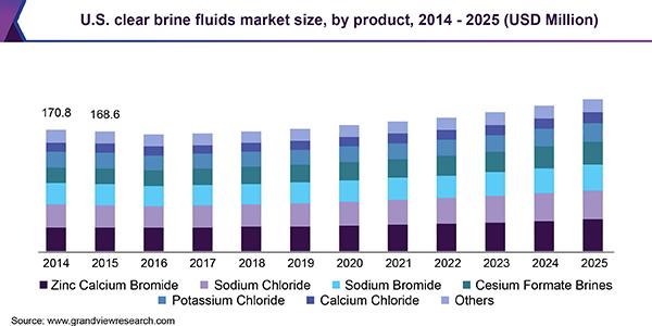 clear-brine-fluids-market.png