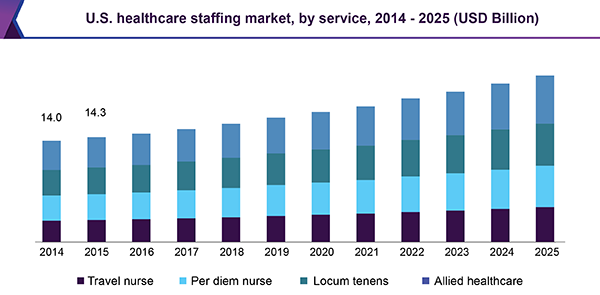 Healthcare-staffing-market