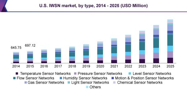 Industrial Wireless Sensor Network (IWSN) Market