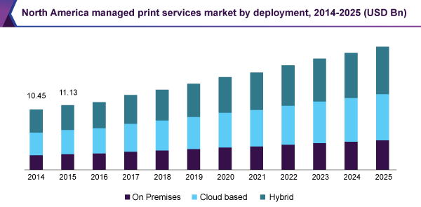 Managed-print-services-market