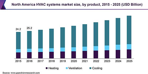 North-america-hvac-systems-market