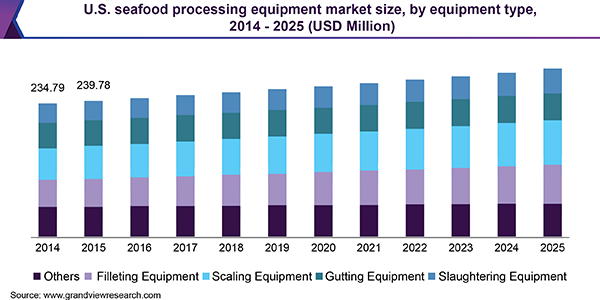 seafood-processing-equipment-market.png