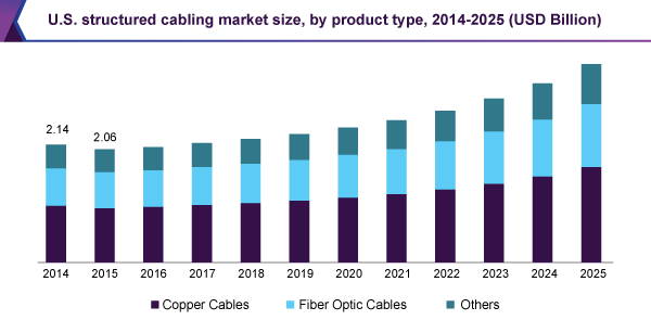structured-cabling-market