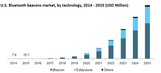 us-bluetooth-beacons-market