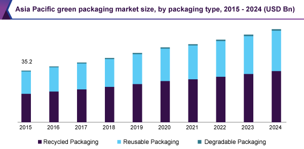 asia-pacific-green-packaging-market