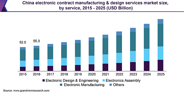 china-electronic-contract-manufacturing-design-services-market