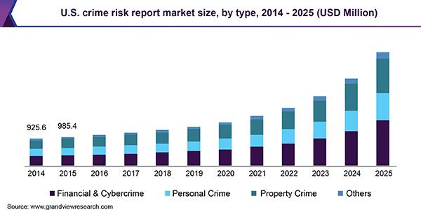 us-crime-risk-report-market
