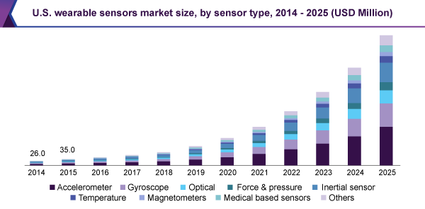 us-wearable-sensors-market